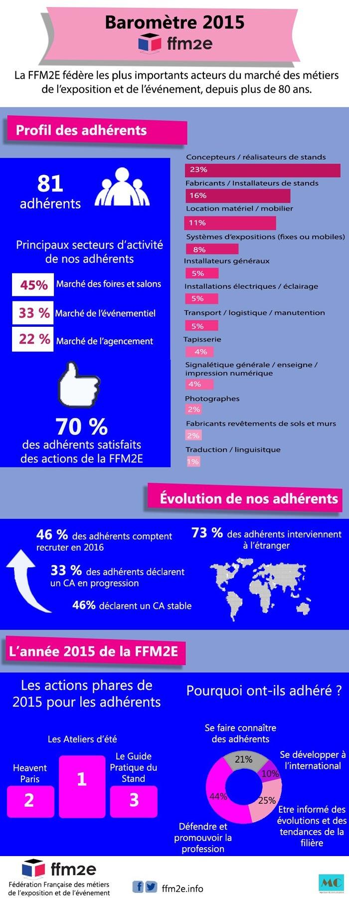 infographie FFM2E 2015