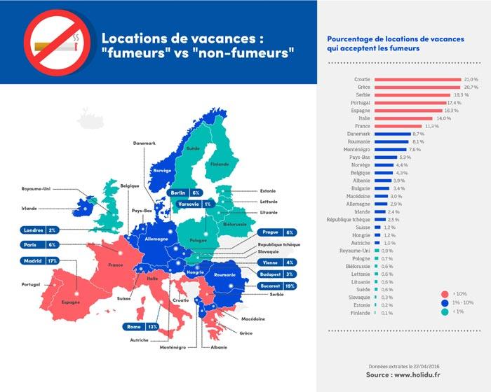 locations de vacances Europe