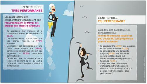 performance des entreprises